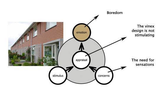 How Do Emotions Work 4 Examples Experiencing Architecture